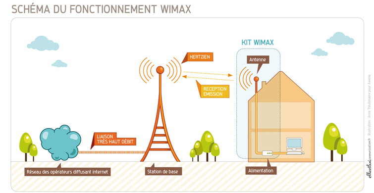 an introduction to wimax Wireless communications with matlab and simulink: ieee80216 (wimax) introduction to ieee 80216 and wimax.